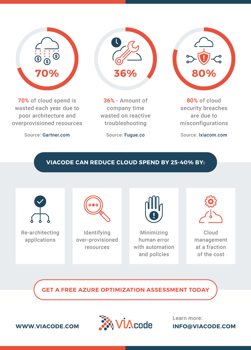 See how VIAcode can save money with this infographic on Azure Cost Management