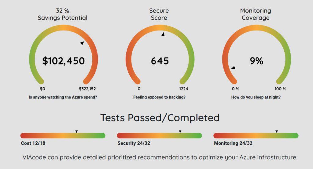 Azure health snapshot dashboard