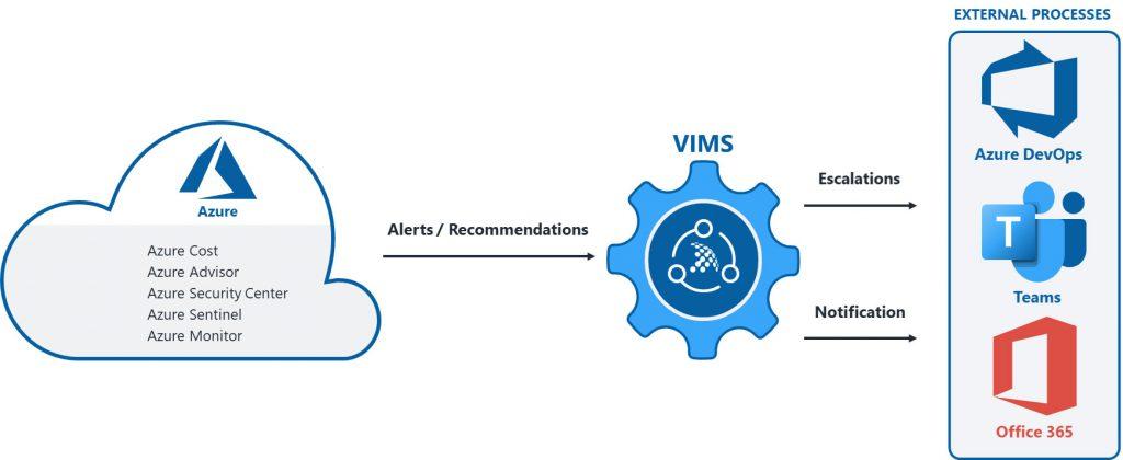 Incident management system for Azure